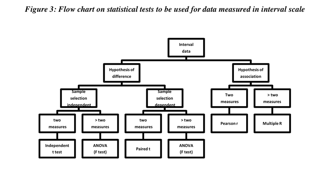 Statistical Tests - An Introduction to Statistics